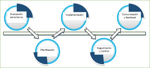 Evaluación del entorno,Planificación  ,Implementación,Comunicación y feedback,Seguimiento y control