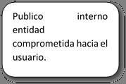 Publico interno entidad comprometida hacia el usuario.